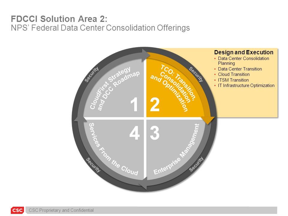 FDCCI Solution Area 2: NPS' Federal Data Center Consolidation Offerings