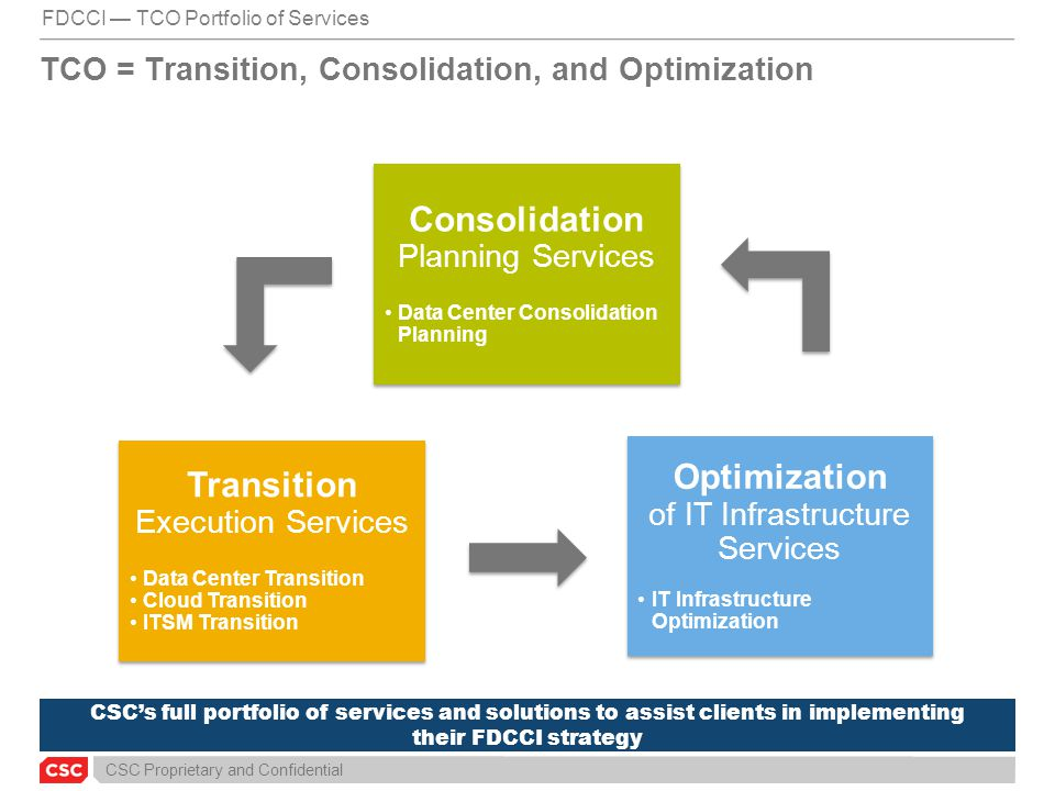 TCO = Transition, Consolidation, and Optimization