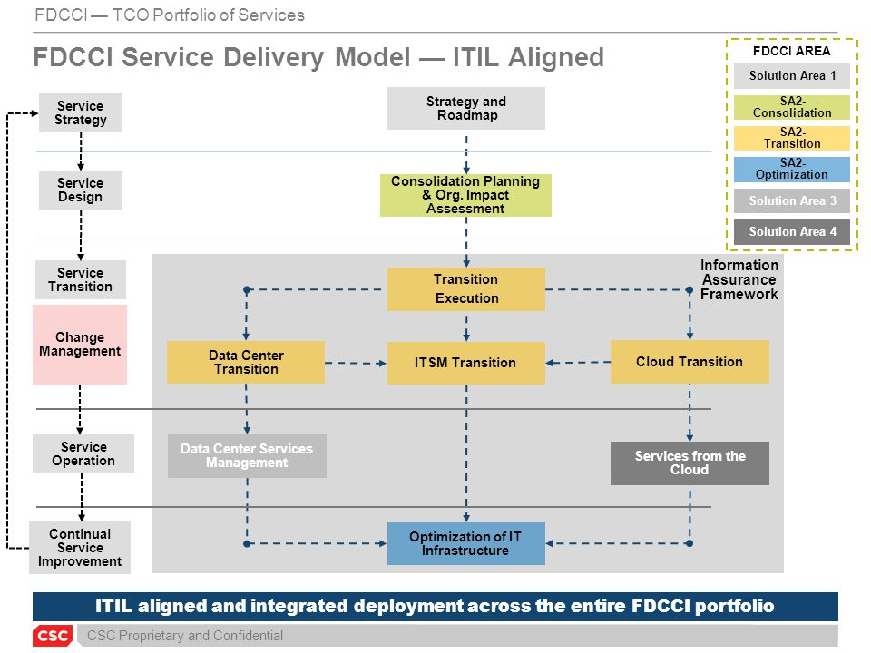 FDCCI Service Delivery Model — ITIL Aligned