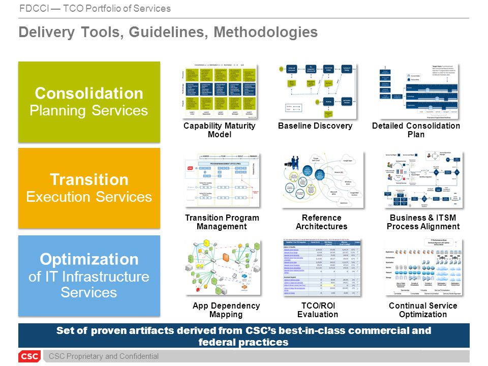 Delivery Tools, Guidelines, Methodologies
