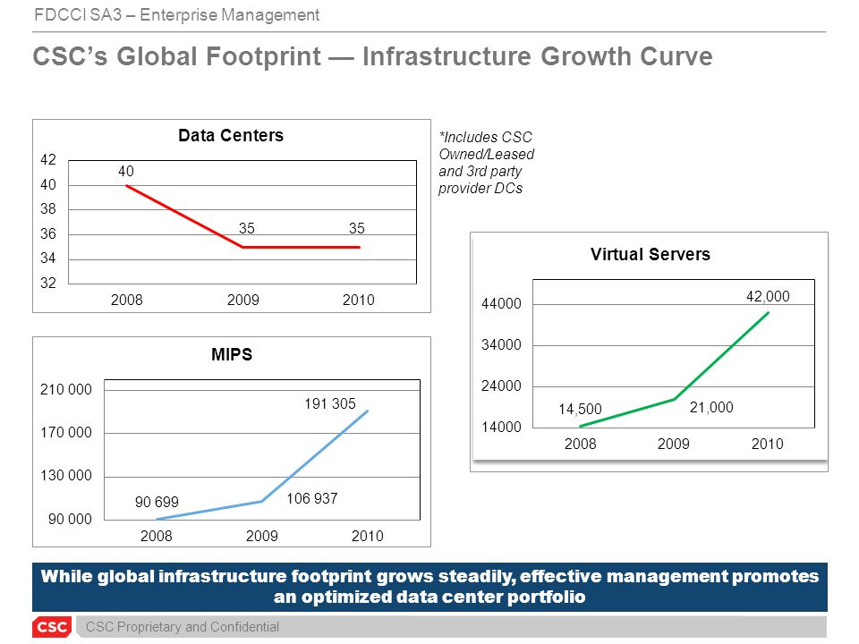 CSC's Global Footprint — Infrastructure Growth Curve