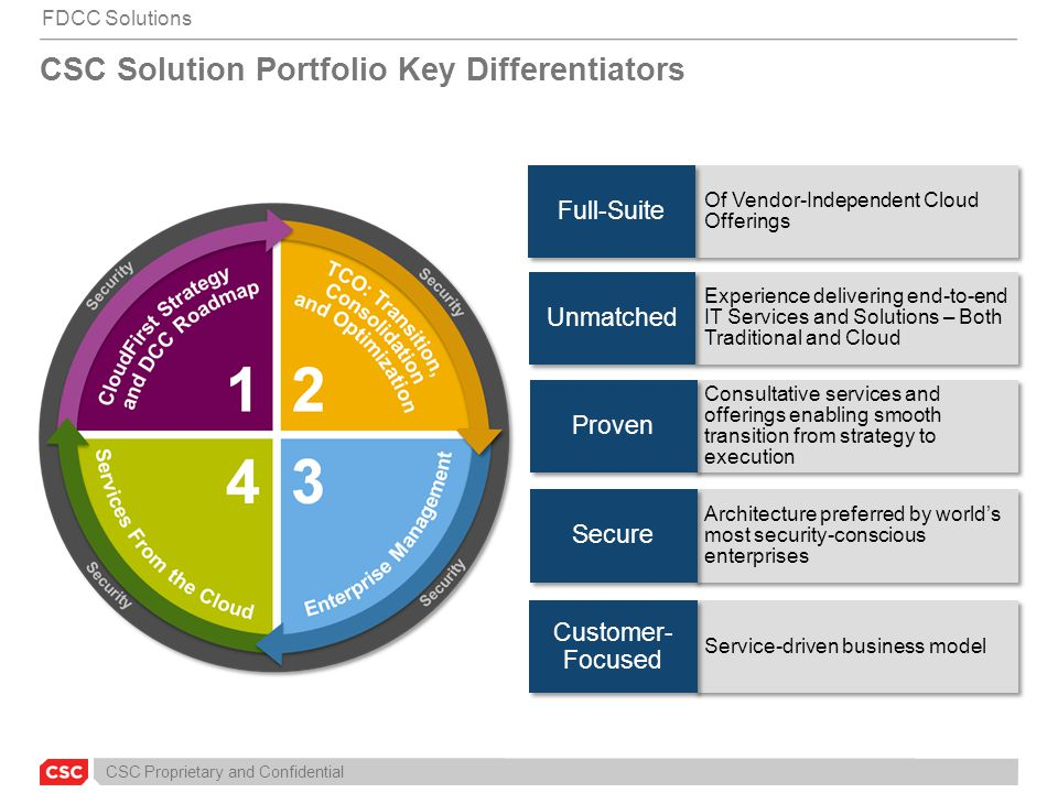 CSC Solution Portfolio Key Differentiators
