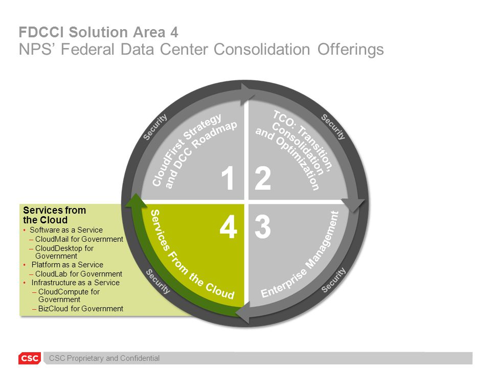 FDCCI Solution Area 4 NPS' Federal Data Center Consolidation Offerings