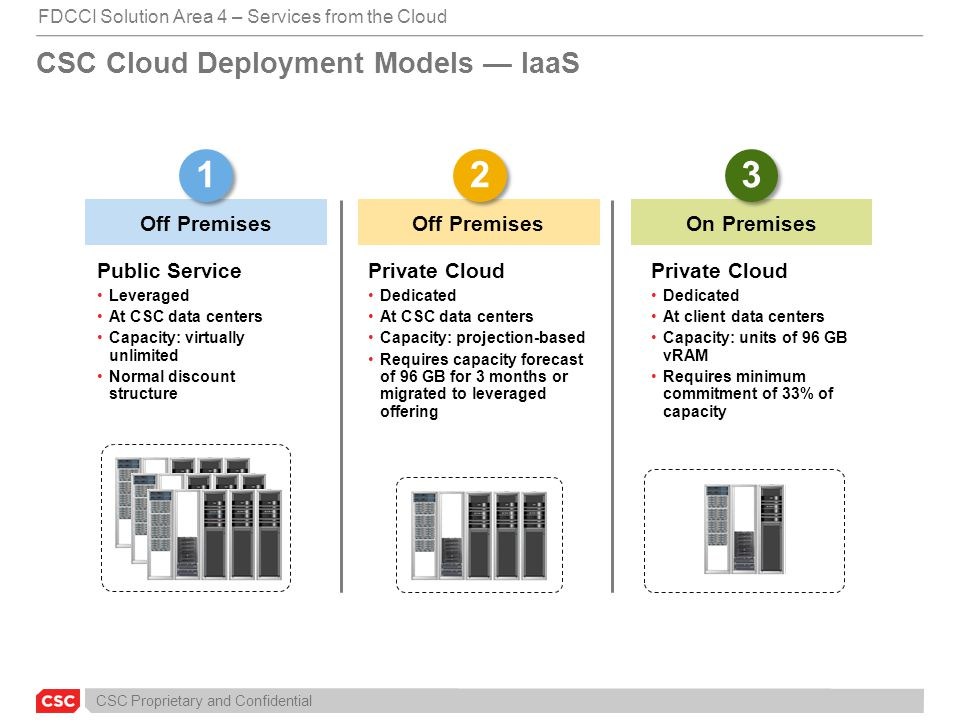 CSC Cloud Deployment Models — IaaS