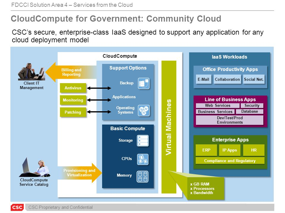 CloudCompute for Government: Community Cloud