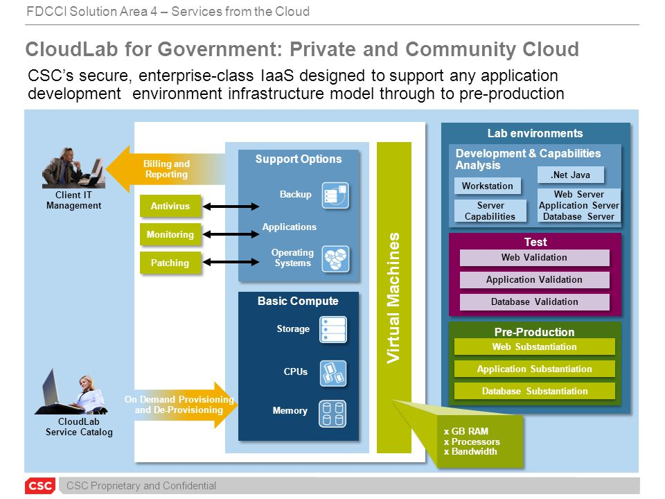 CloudLab for Government: Private and Community Cloud