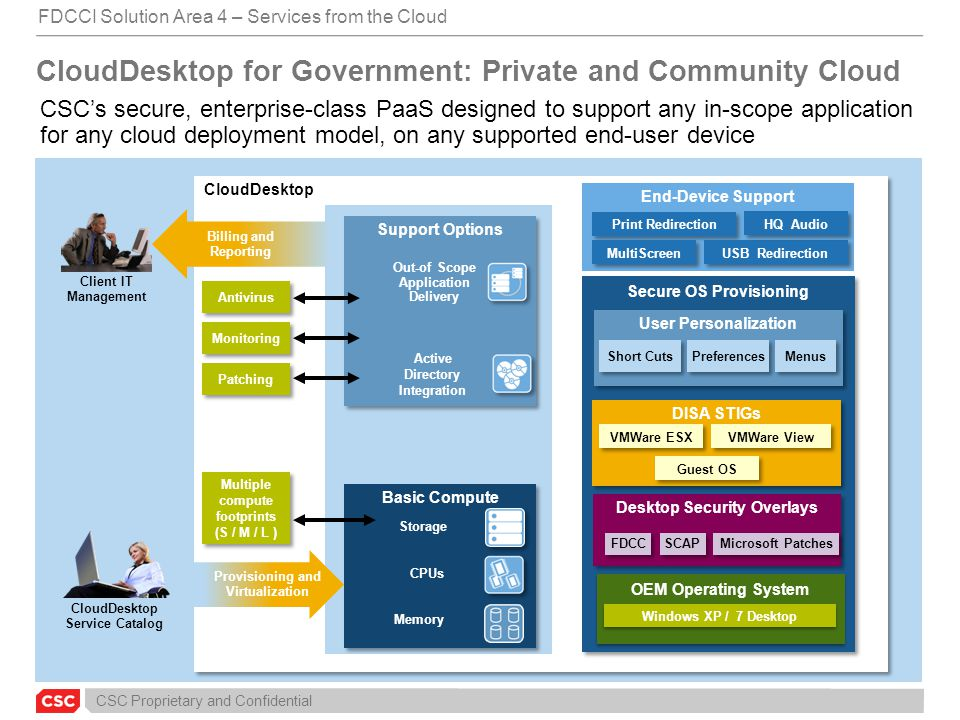 CloudDesktop for Government: Private and Community Cloud
