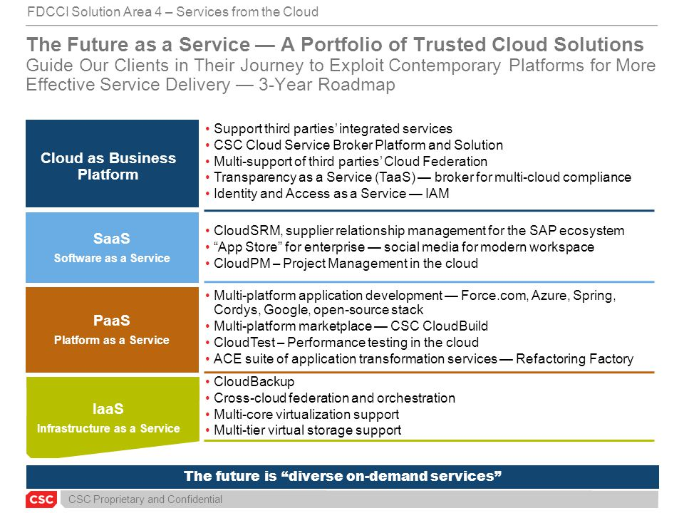 Cloud as Business Platform Infrastructure as a Service