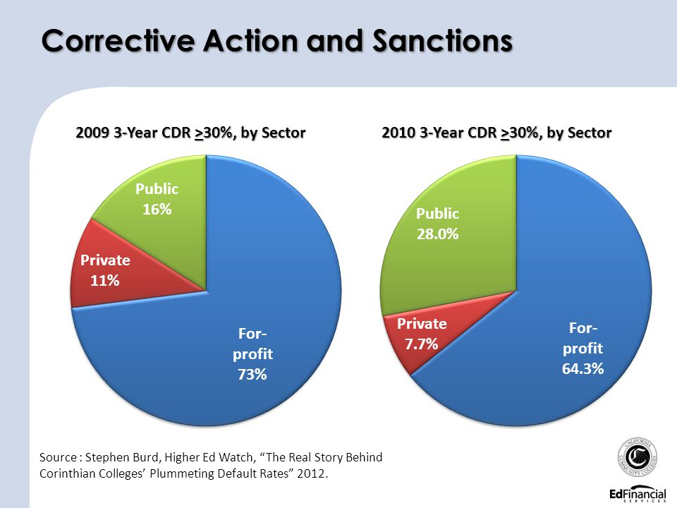 Corrective Action and Sanctions