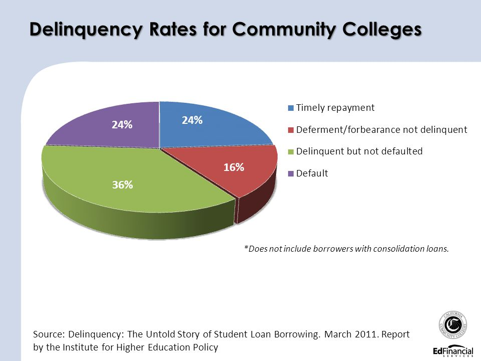 Delinquency Rates for Community Colleges