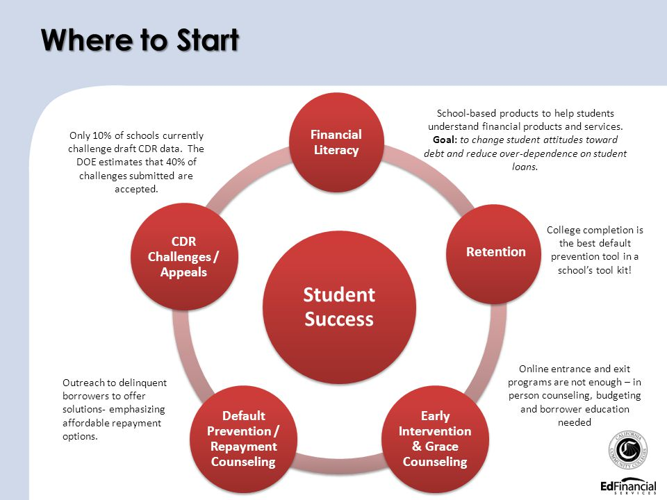 Where to Start Student Success Retention Financial Literacy