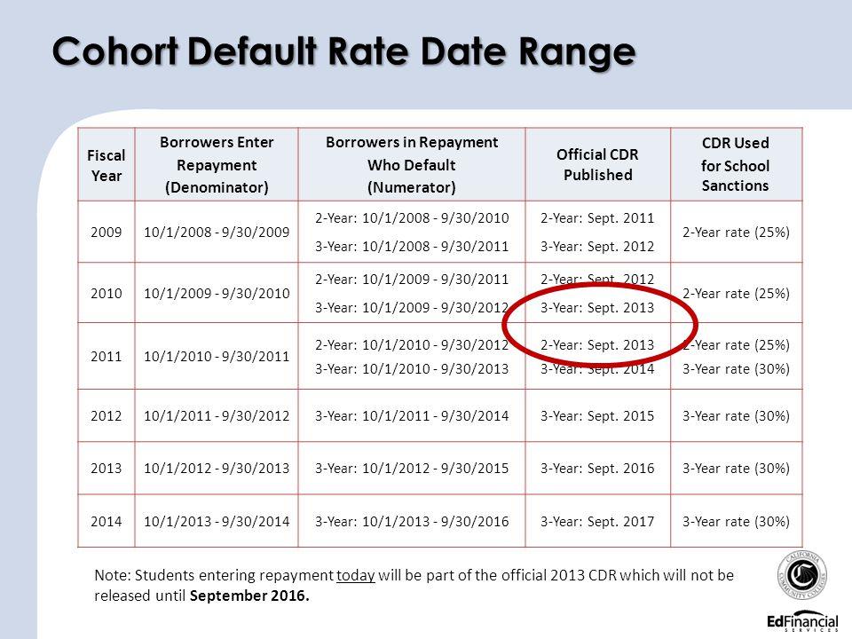 Cohort Default Rate Date Range