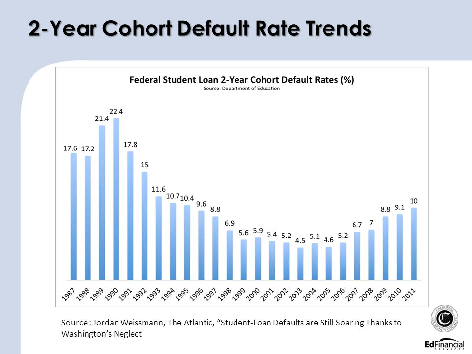 2-Year Cohort Default Rate Trends