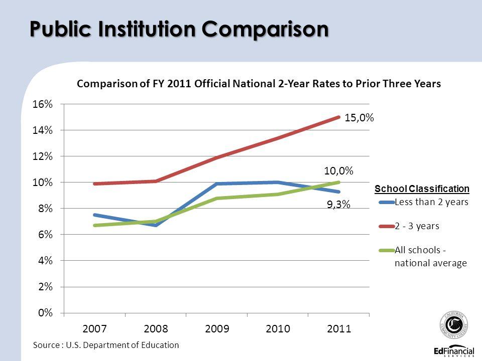 Public Institution Comparison