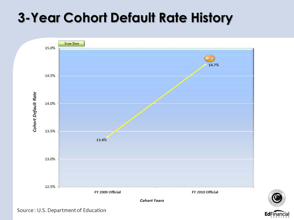 3-Year Cohort Default Rate History
