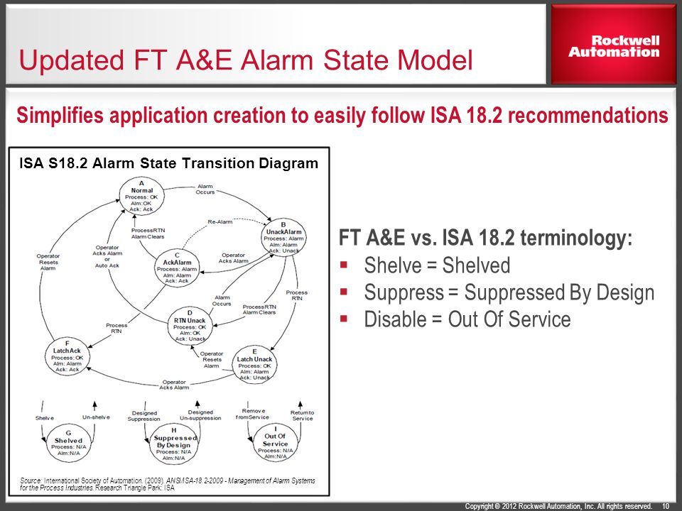 Updated FT A&E Alarm State Model