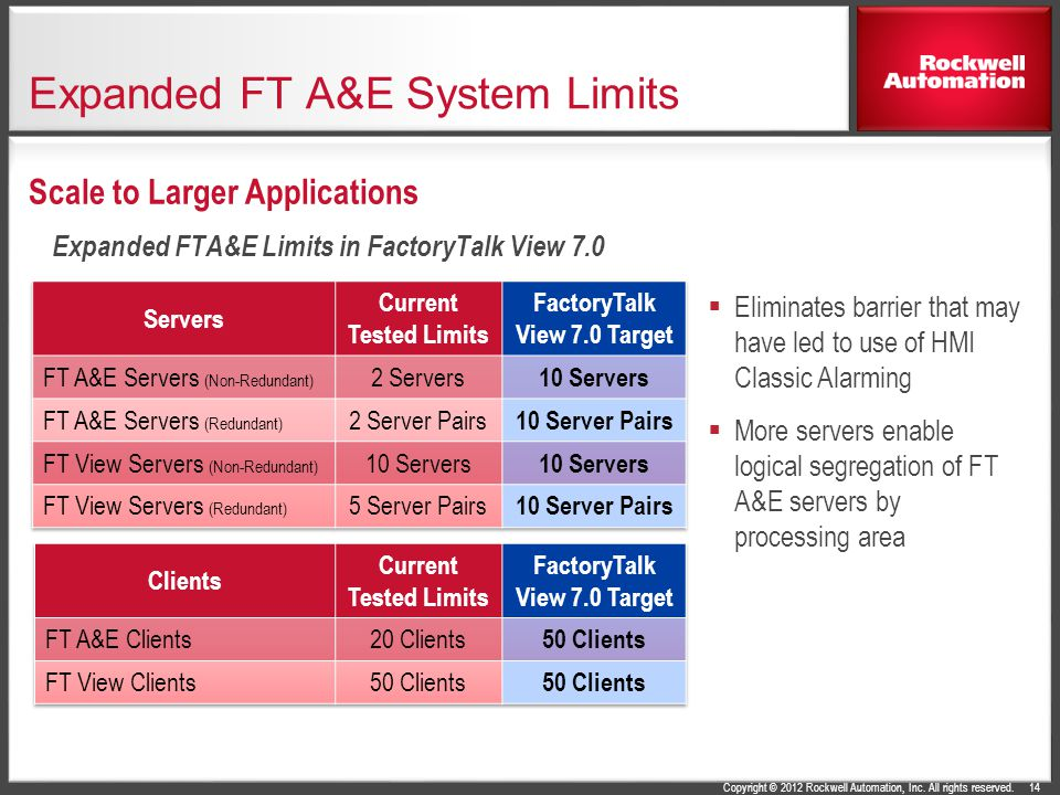 Expanded FT A&E System Limits