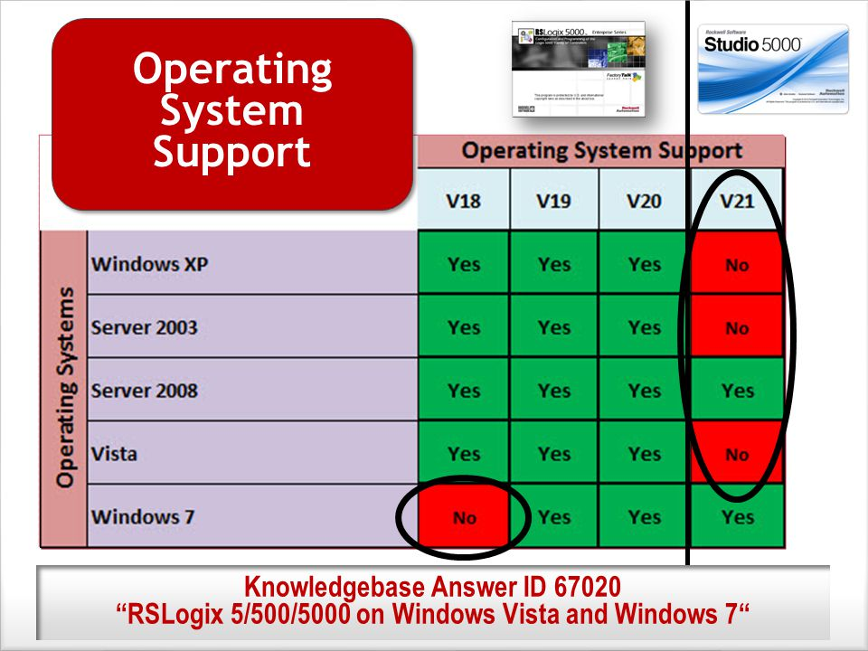Operating System Support