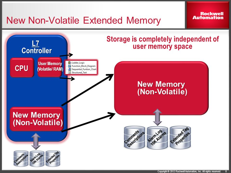 New Non-Volatile Extended Memory
