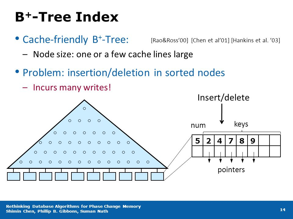 B+-Tree Index Cache-friendly B+-Tree: