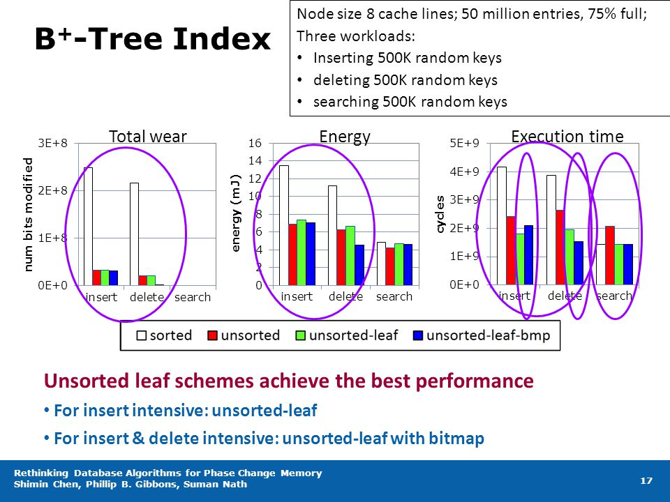 B+-Tree Index Unsorted leaf schemes achieve the best performance