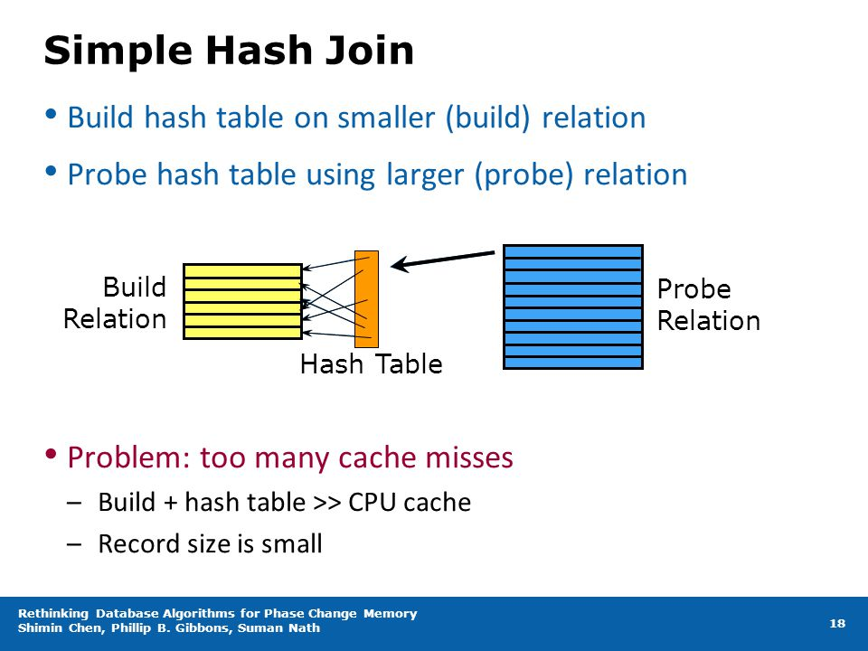 Simple Hash Join Build hash table on smaller (build) relation