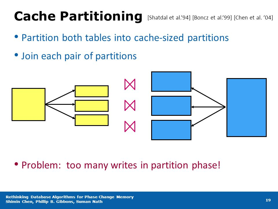 Cache Partitioning Partition both tables into cache-sized partitions