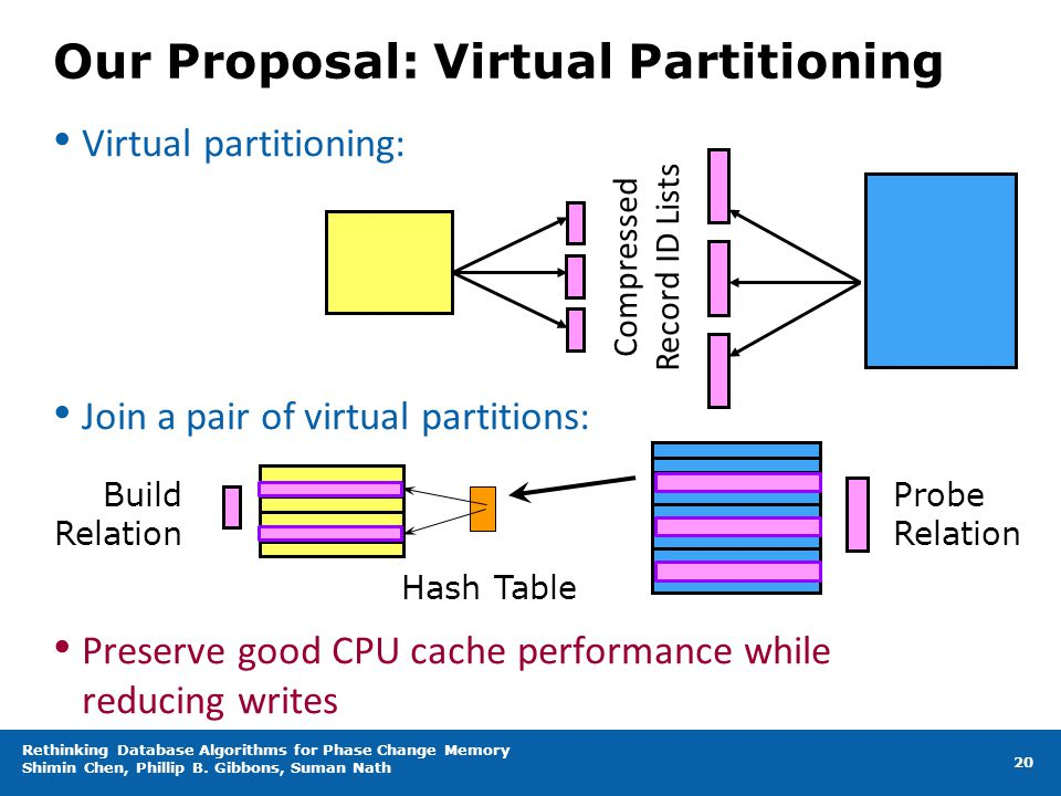 Our Proposal: Virtual Partitioning
