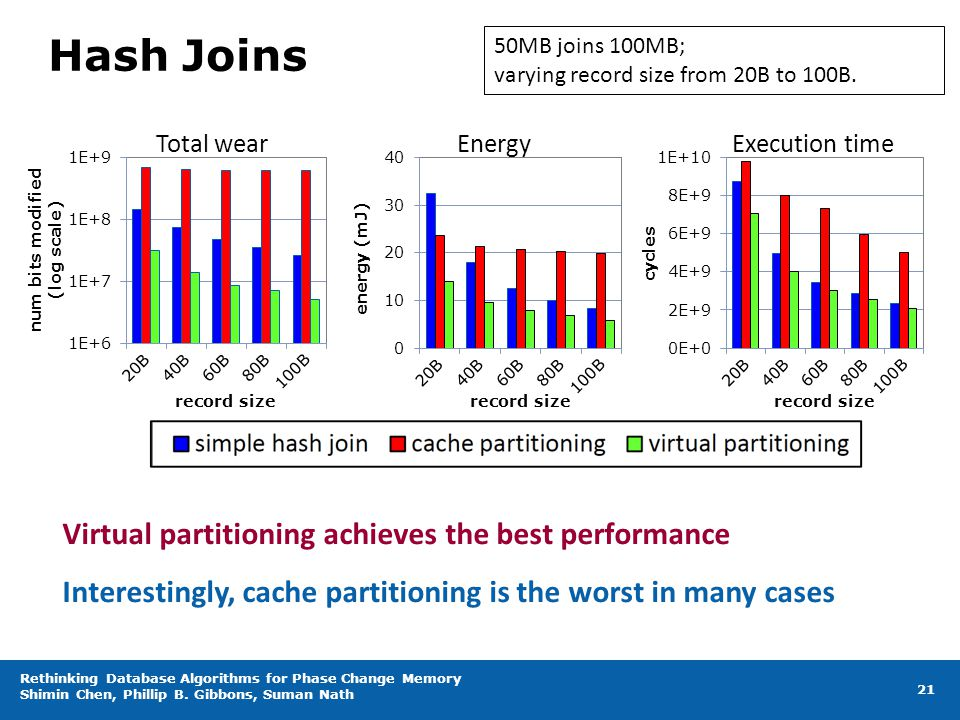 Hash Joins Virtual partitioning achieves the best performance