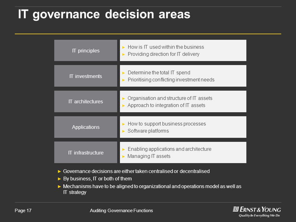 IT governance decision areas