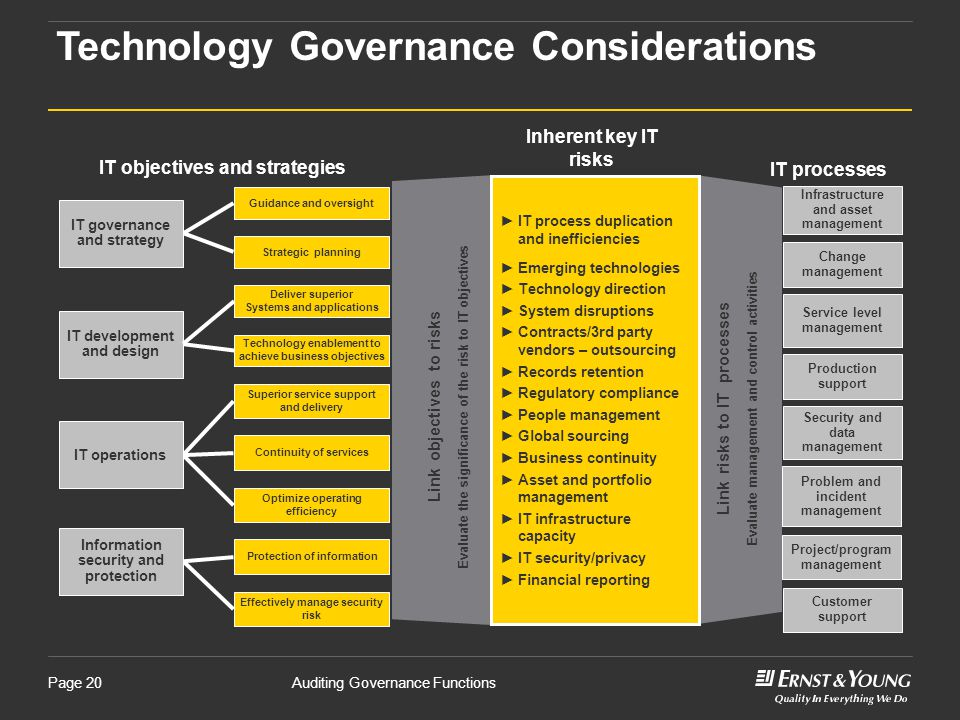 Technology Governance Considerations