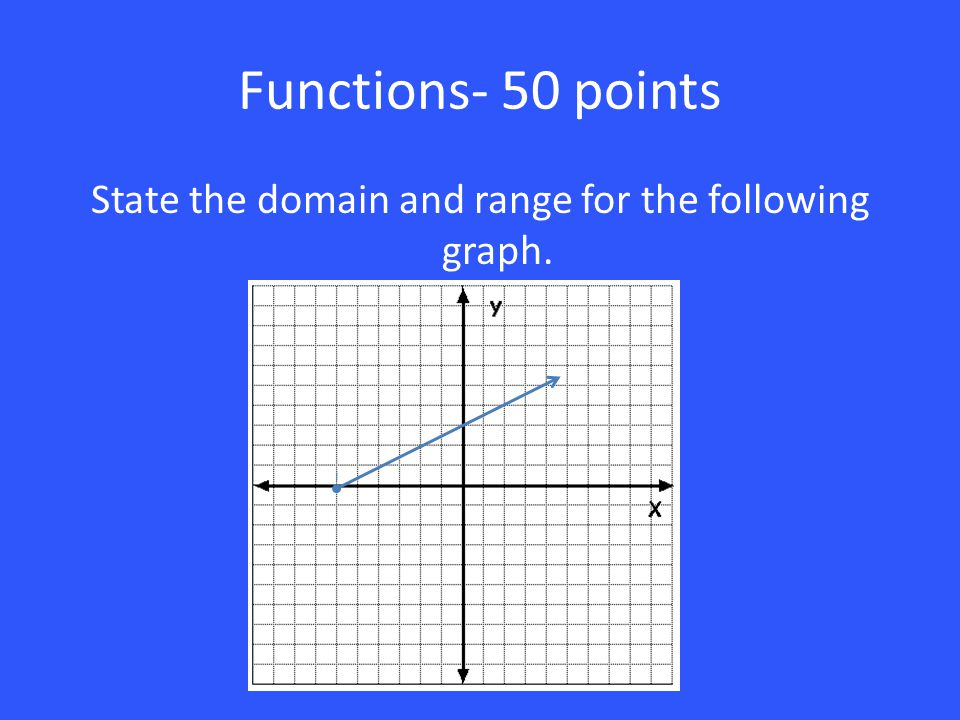 State the domain and range for the following graph.