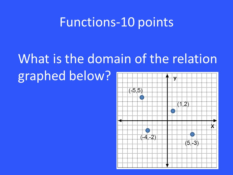 What is the domain of the relation graphed below