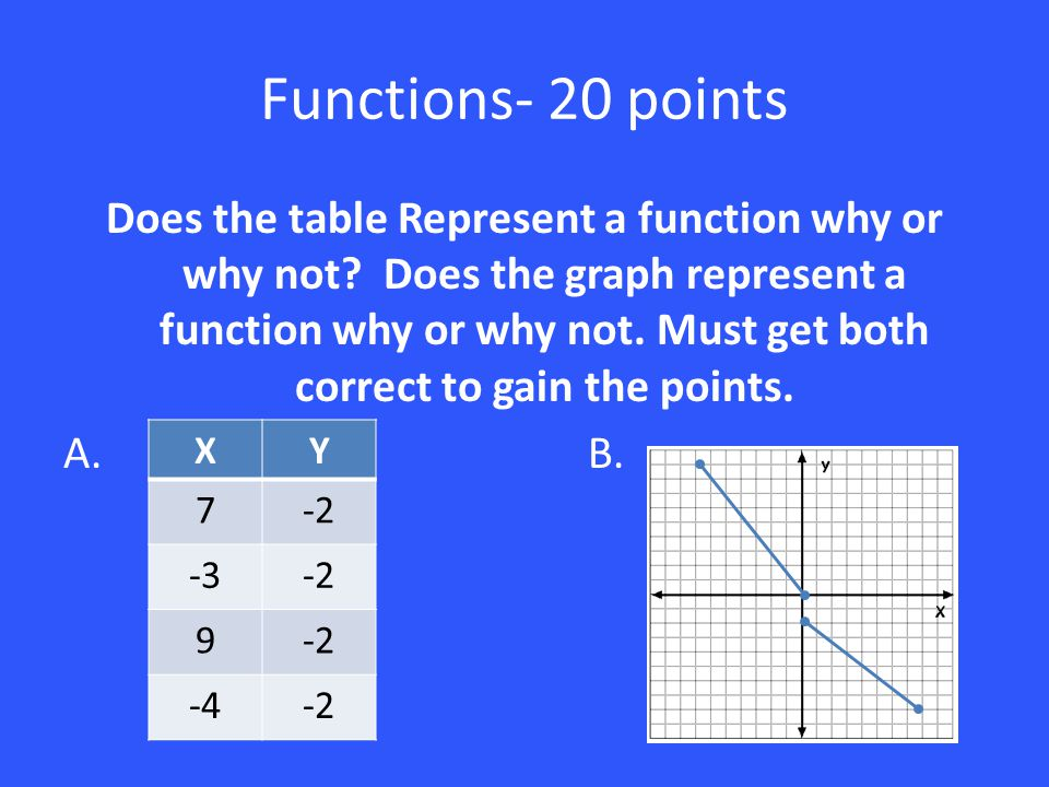 Functions- 20 points