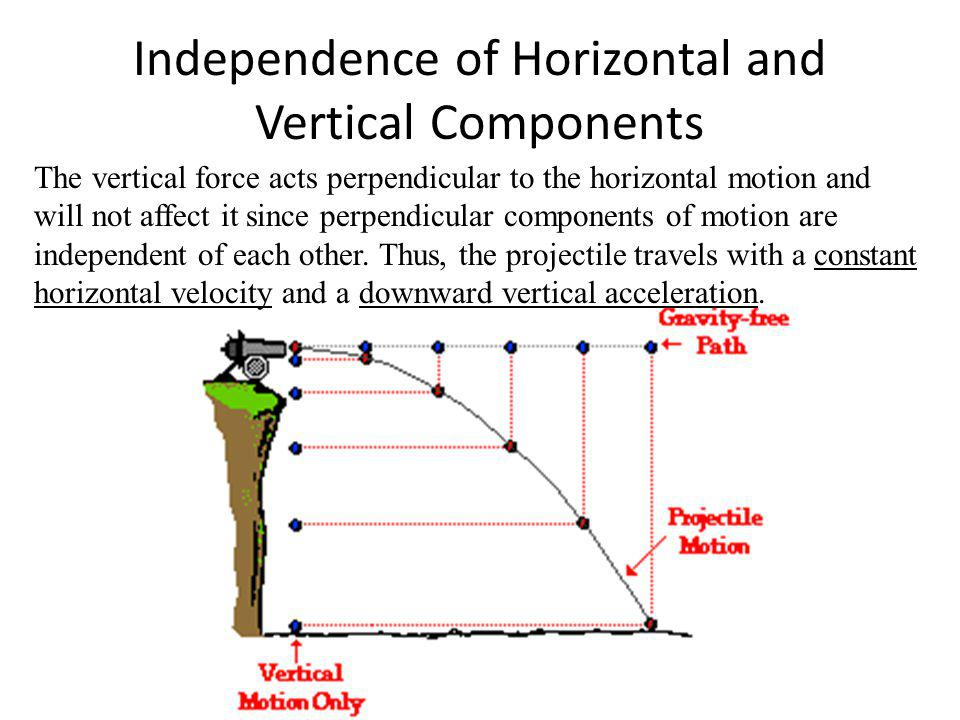 Independence of Horizontal and Vertical Components