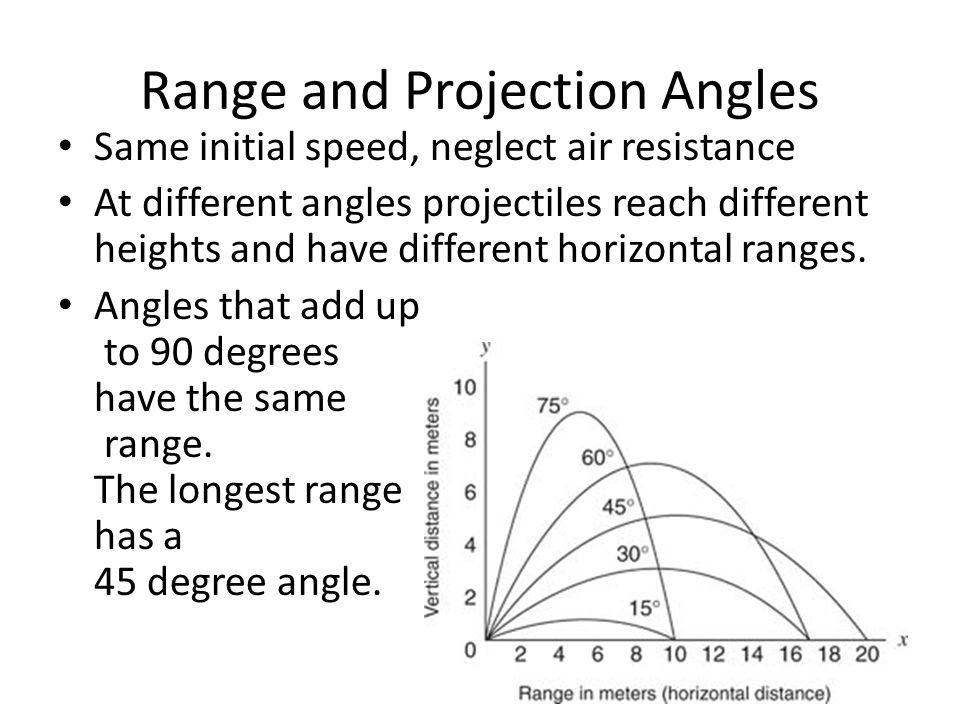 Range and Projection Angles
