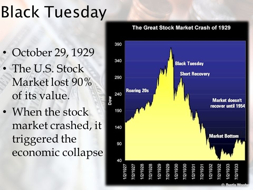 Black Tuesday October 29, 1929. The U.S. Stock Market lost 90% of its value.
