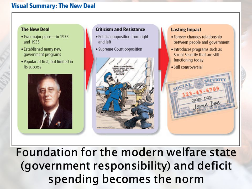 Foundation for the modern welfare state (government responsibility) and deficit spending becomes the norm