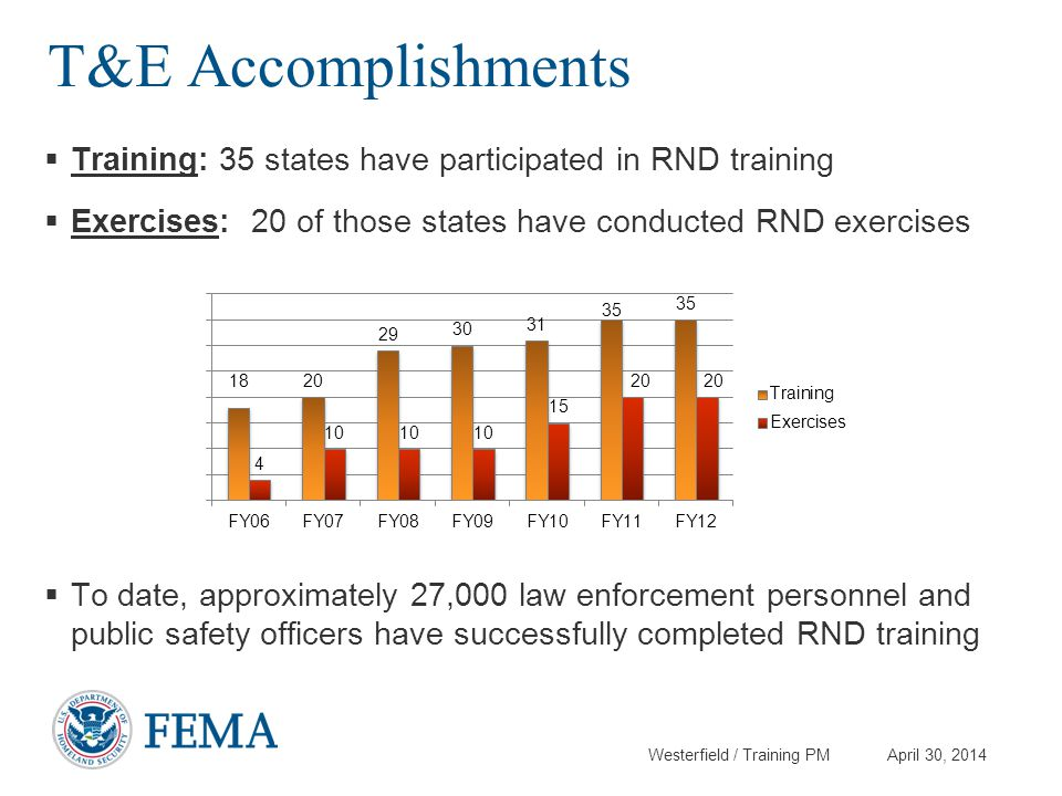 T&E Accomplishments Training: 35 states have participated in RND training. Exercises: 20 of those states have conducted RND exercises.