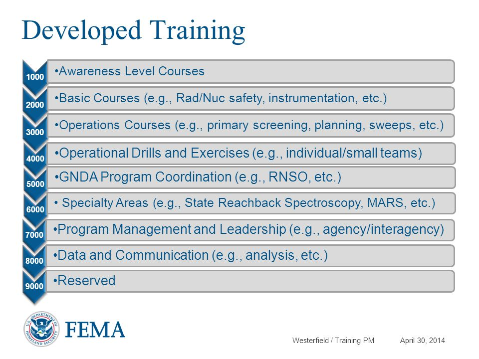 Developed Training 1000. Awareness Level Courses. 2000. Basic Courses (e.g., Rad/Nuc safety, instrumentation, etc.)