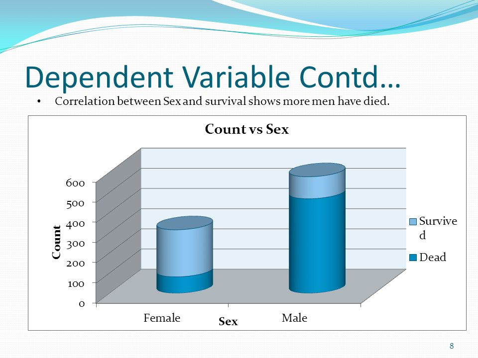 Dependent Variable Contd…