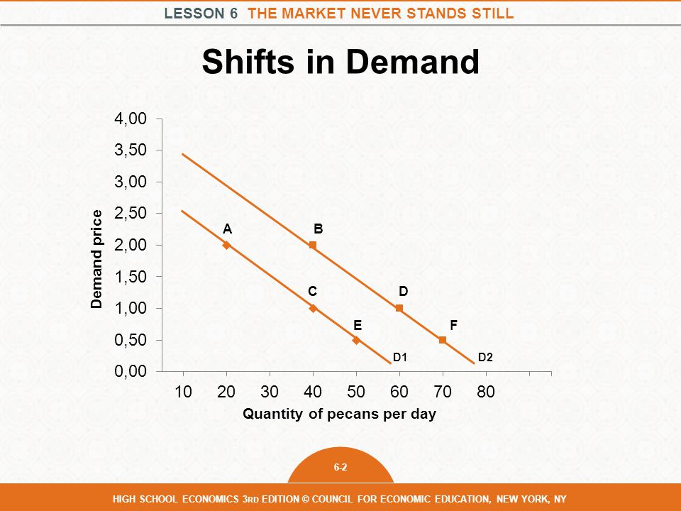 Shifts in Demand Demand price Quantity of pecans per day