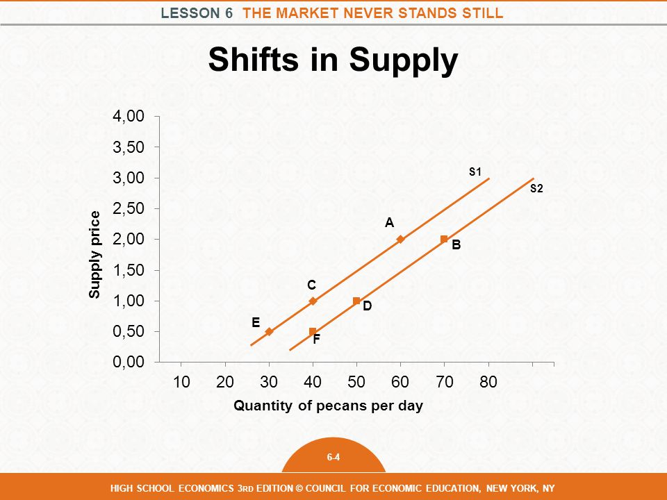 Shifts in Supply Supply price Quantity of pecans per day