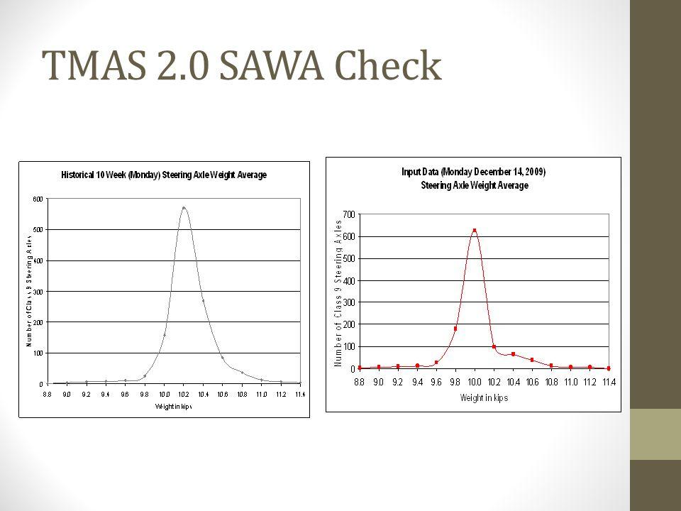 TMAS 2.0 SAWA Check
