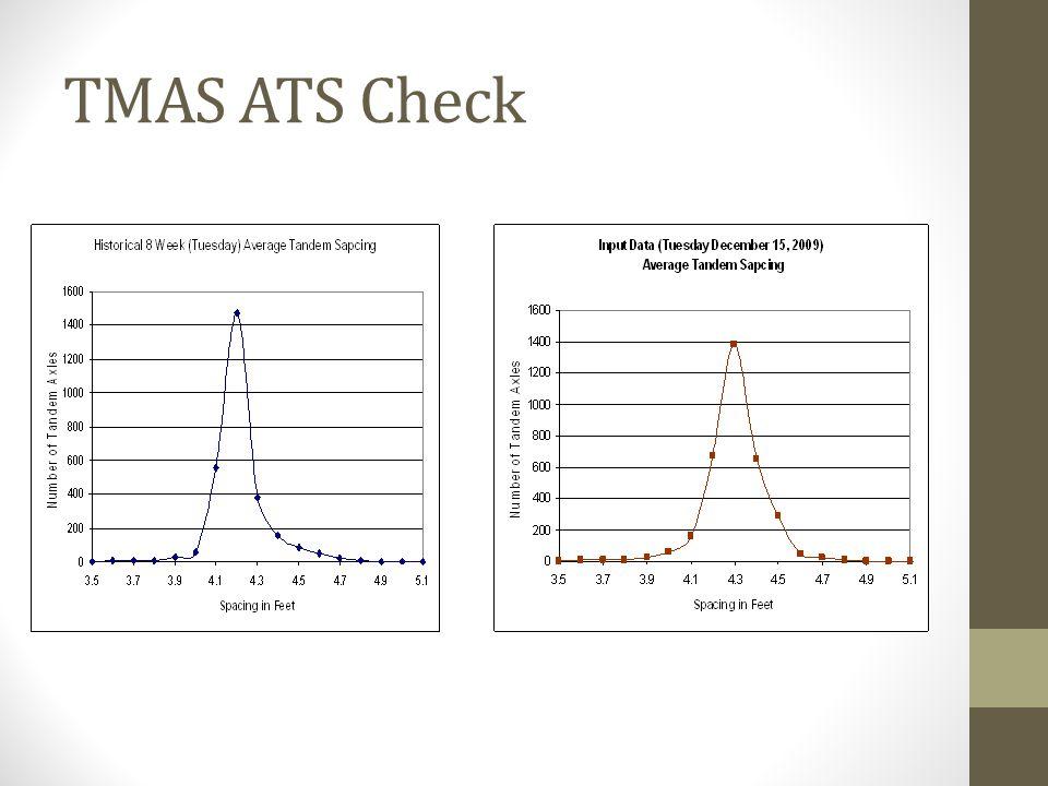 TMAS ATS Check