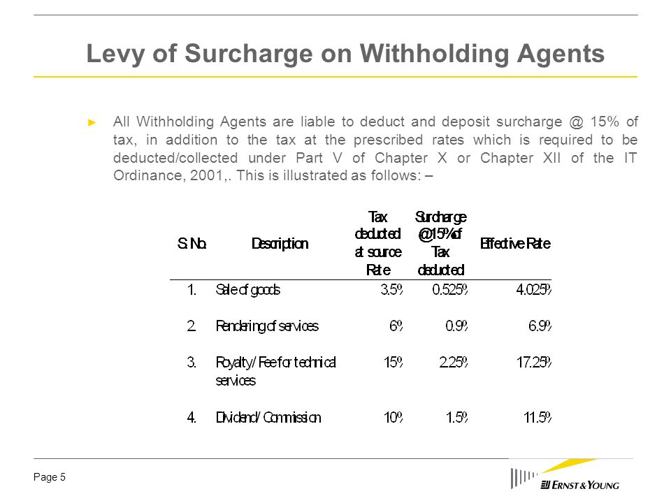 Levy of Surcharge on Withholding Agents