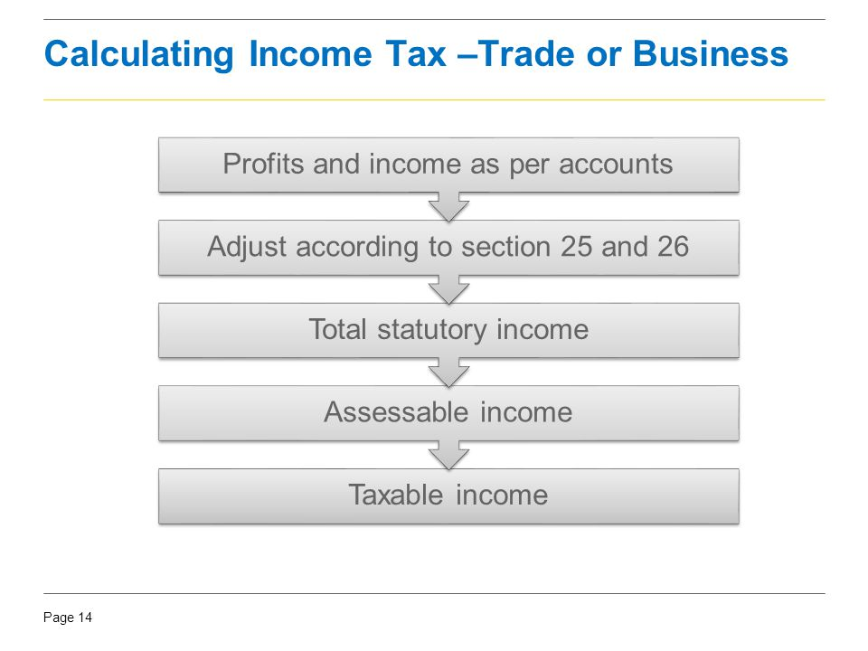 Calculating Income Tax –Trade or Business