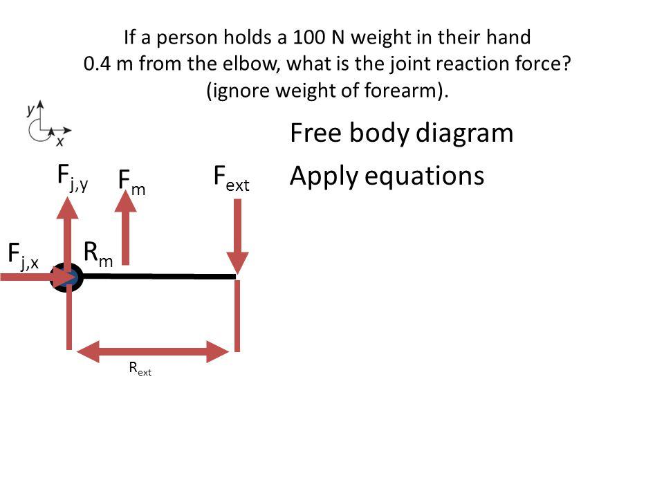 Free body diagram Apply equations Fj,y Fext Fm Fj,x Rm
