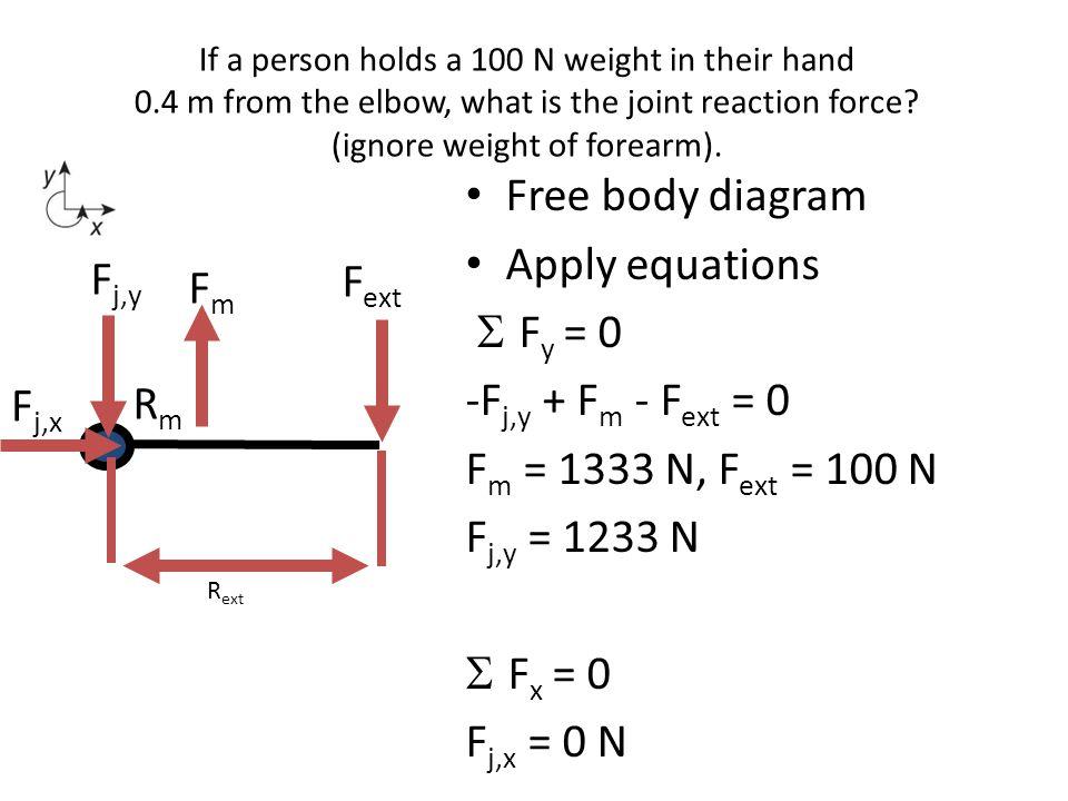 Free body diagram Apply equations Fy = 0 Fj,y Fext Fm