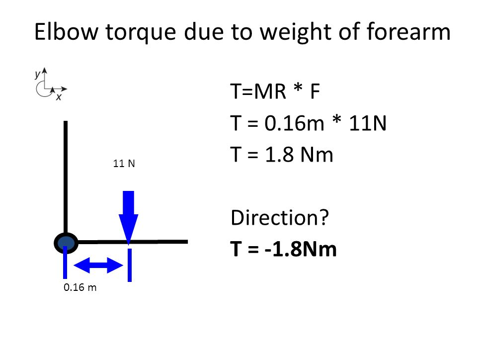 Elbow torque due to weight of forearm